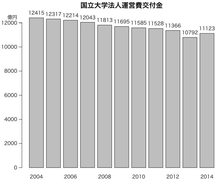 グラフの例:国立大学運営費交付金