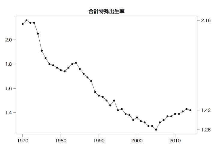 合計特殊出生率 合計特殊出生率(ごうけいとくしゅしゅっしょうりつ,total fertility